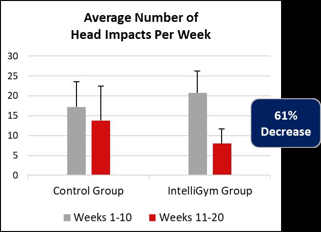 Reduce Injury Prevent Concussion Hockey IntelliGym